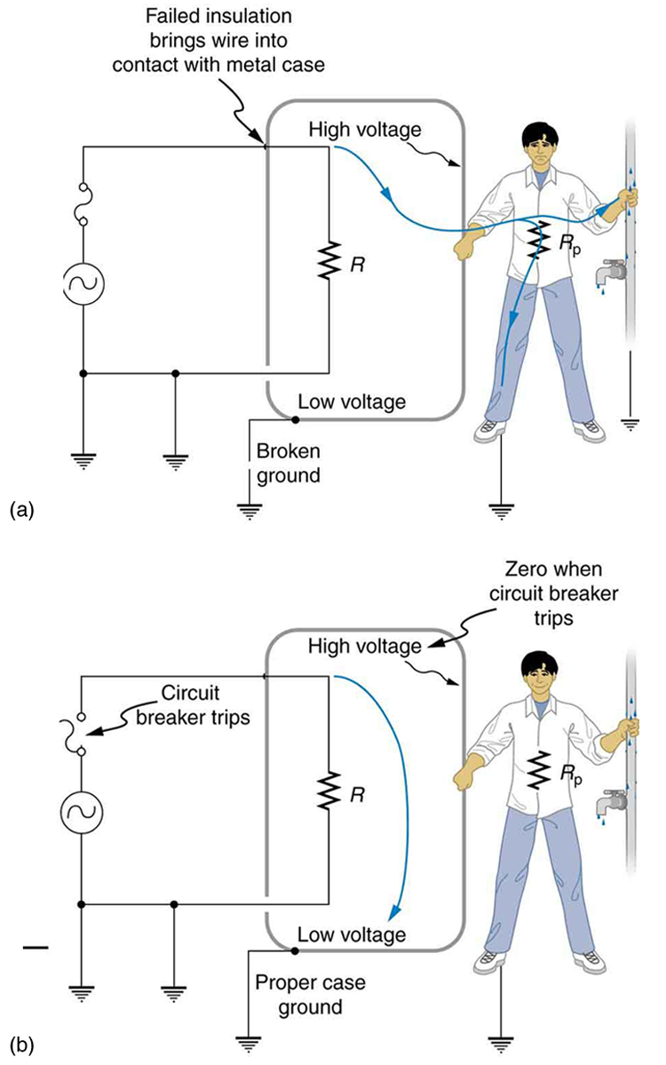 Electrical Safety Systems And Devices College Physics Vision Wiring Diagram Part A Of The Figure Describes An Appliance Connected To Ac Source One End