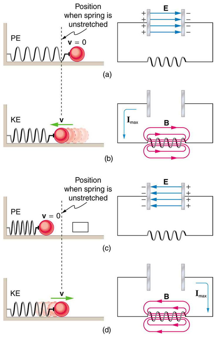 Rlc Series Ac Circuits College Physics Circuit By Connecting All Three Resistors In With Your Power The Figure Describes Four Stages Of An L C Oscillation Compared To A Mass Oscillating On