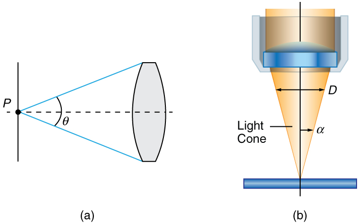 Part a of the figure shows a horizontal dotted line, a point P on the line and an objective lens at a distance from the point such that a triangle is formed from point P to the edges of the lens. An angle theta is shown at point P, representing the maximum cone of rays entering the lens from point P. Part b of the figure shows light rays from a specimen entering a camera lens held above it. The rays form an inverted cone.