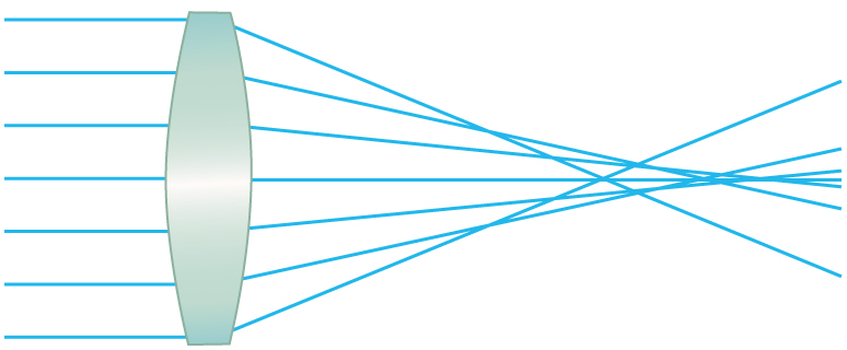 The image shows a spherical converging lens. Light rays are hitting the lens and converging at different points. These focus positions are dependent on which zone of the lens the light hits.