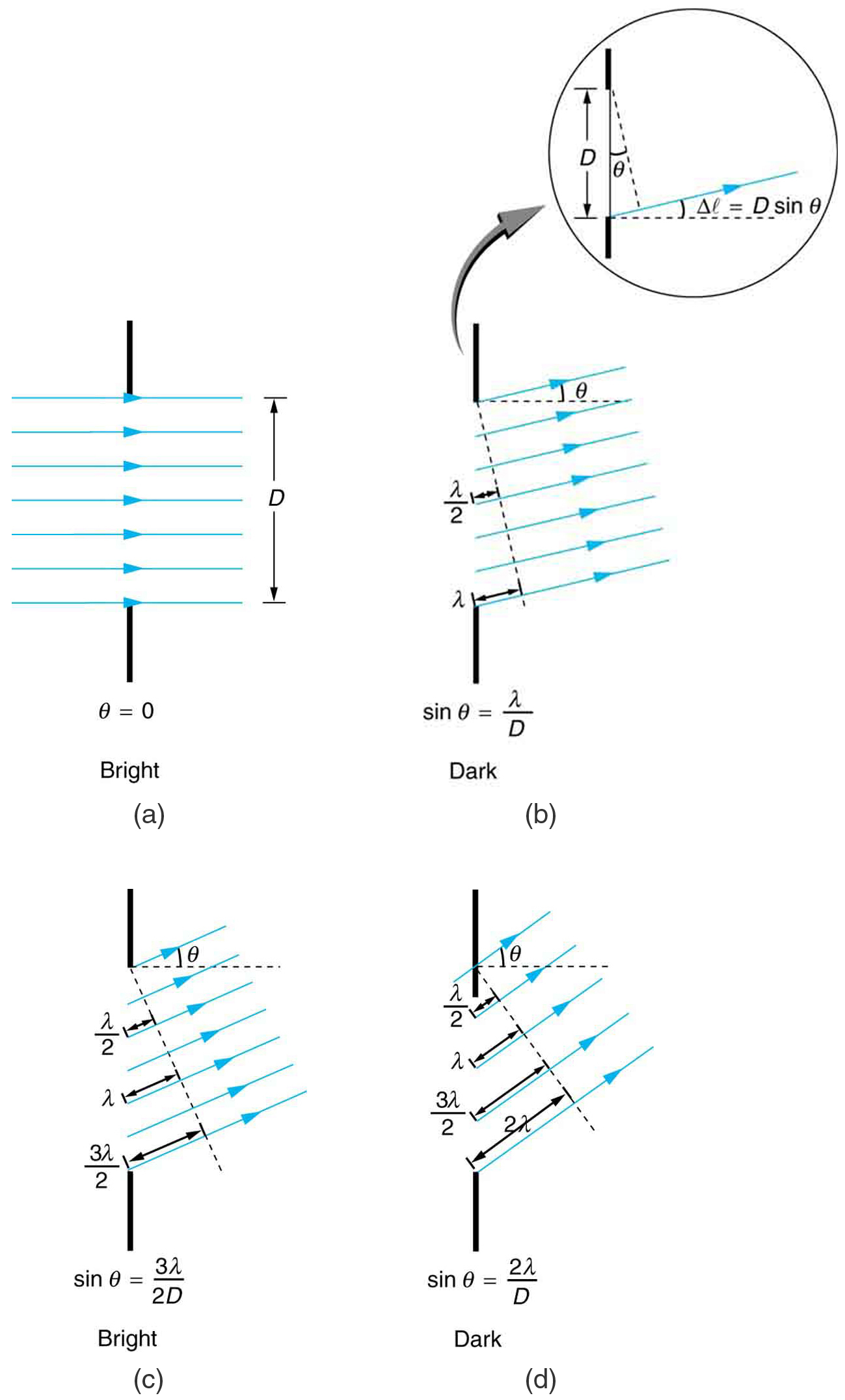 Single Slit Diffraction College Physics Heat Engine Pv Diagram The Figure Shows Four Schematics Of A Ray Bundle Passing Through