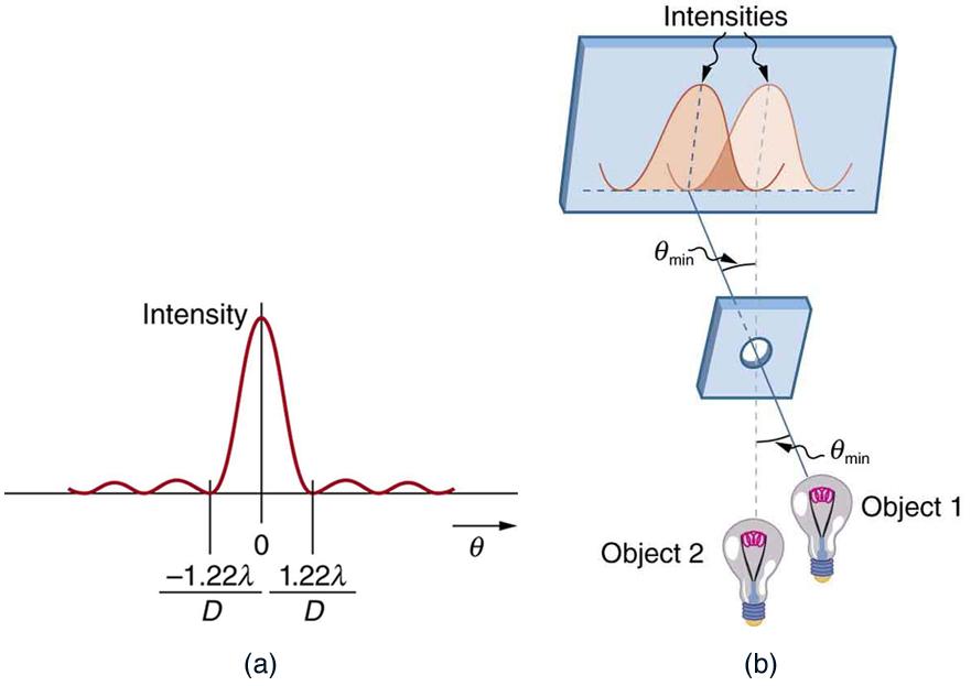 resolving power of electron microscope formula