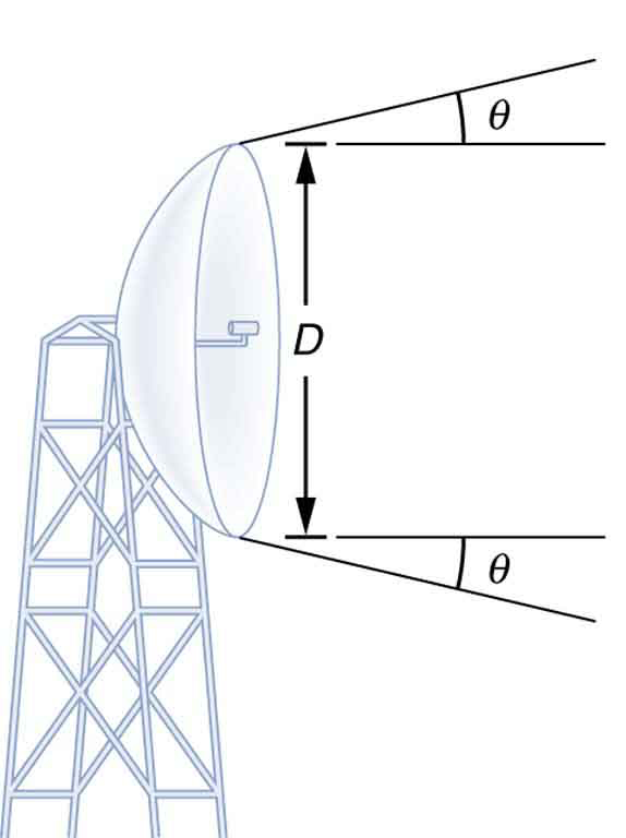 The drawing shows a parabolic dish antenna mounted on a scaffolding tower and oriented to the right. The diameter of the dish is D. A horizontal line extends to the right from the top rim of the dish. Above the top line appears another line leaving the rim of the dish and angling up and to the right. The angle between this line and the horizontal line is labeled theta. Analogous lines appear at the bottom rim of the dish, except that the angled line extends down and to the right.