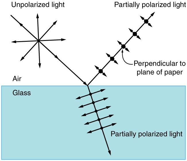311ef1bf430 The schematic shows a block of glass in air. A ray labeled unpolarized  light starts