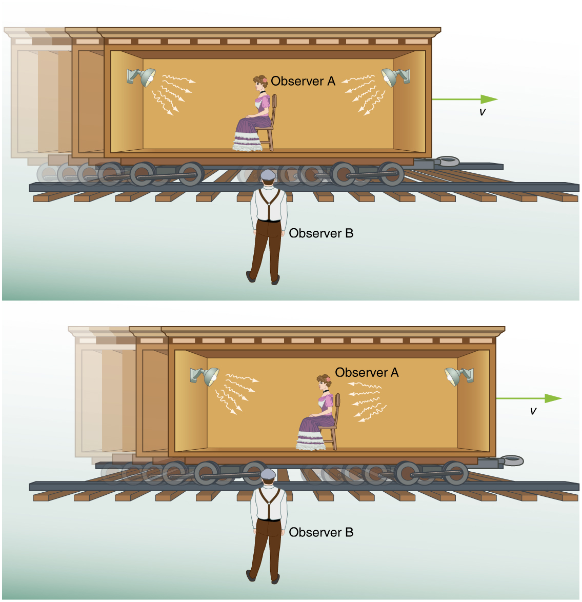 A girl as observer A is sitting down midway on a rail car with two flash lamps at opposite sides equidistant from her. Multiple light rays that are emitted from respective flash lamps towards observer A are shown with arrows. A velocity vector arrow for the rail car is shown towards the right. A male observer B standing on the platform is facing her. Now observer A moves with the lamps on a rail car that is as the rail car moves towards the right of observer B. Observer B receives the light flashes simultaneously, but he notes that observer A receives the flash from the right first. B observes the flashes to be simultaneous to him but not to A.