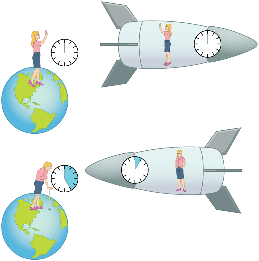 There are two sections in this figure. In the first section a young woman is shown standing on the Earth and her twin is standing in a traveling spaceship. There is a clock beside each of the women showing equal time. In the second section of the figure it is shown that the traveling twin ages less than the Earth-bound twin and the Earth-bound twin is looking older. In the clocks it is shown that on Earth time runs faster than on the traveling spaceship.