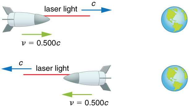 A spacecraft is heading towards earth v equals zero point five zero zero times c. A laser beam from the ship travels towards the Earth with velocity c as shown by a vector. A second spaceship traveling away from the Earth. The velocity of the second ship and second laser are the same as the first, but in the opposite direction.