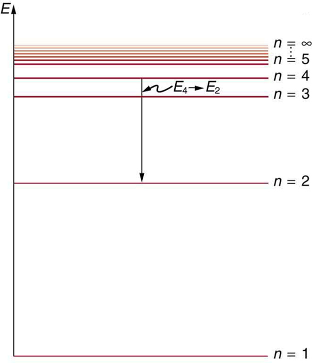 the energy level diagram is shown  a number of horizontal lines are shown   the