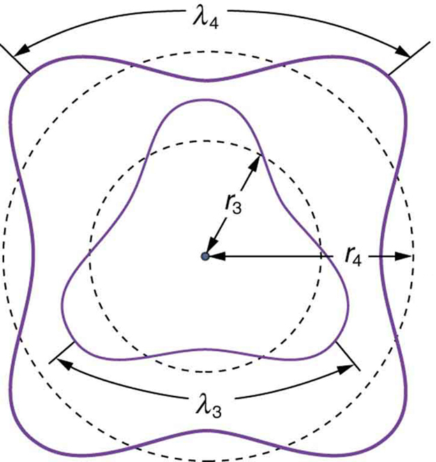 The figure shows two concentric circular orbits with radius r three and r four. Two curved paths representing electron waves are shown around the two circular orbits.