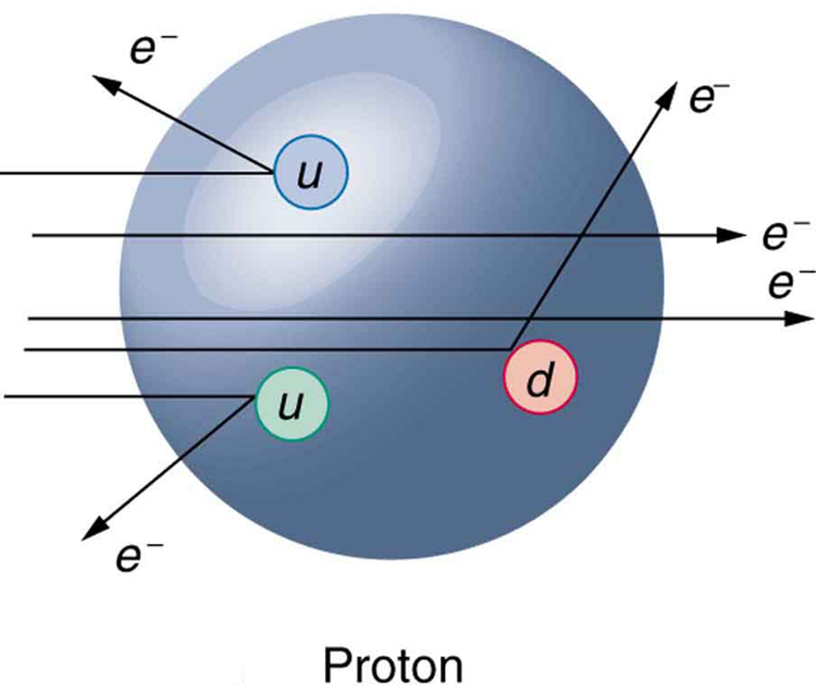 The image shows a big sphere labeled proton. Five electrons are shown impinging on the proton from the left. Two pass directly through the proton, one electron scatters back and down from a green up quark, another electron scatters back and up from a blue up quark, and the last electron scatters up and forward from a red down quark.