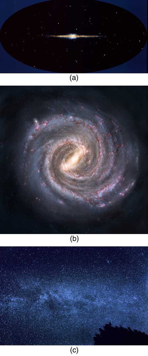 The figure contains three images of the Milky Way galaxy. The first is a side view from outer space and shows a long thin grouping of bright stars against a black background. In the middle of this thin line of stars is a bright yellow ball that looks a bit like an egg yolk in the middle of the egg white. The length of the thin line is given as one hundred thousand light years and it thickness is given as two thousand light years. The diameter of the egg-yolk-like cluster in the middle is given as ten thousand light years. Thirty thousand light years to the left of the center of the egg yolk is the Sun. The second image is a view from above of the Milky Way galaxy and shows several spiral arms twisting outward from the center egg-yolk form. The last image is a photograph from Earth of the Milky Way galaxy in the nighttime sky. It shows a dusting of stars in the sky, with a slight concentration of star dust forming a horizontal stripe across the image.