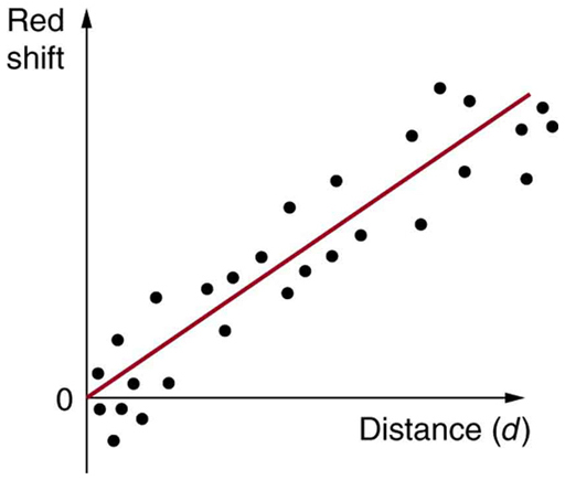 A graph of red shift versus distance that contains a lot of points through which fits a straight line passing through the origin.