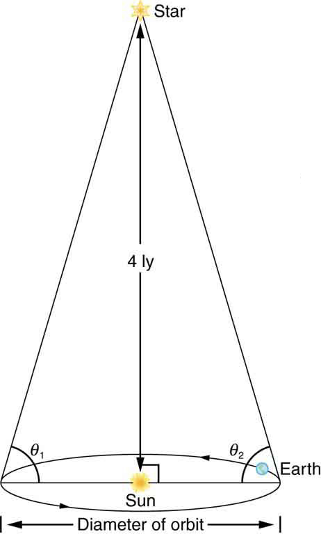 The figure shows a conical shape with a star at the vertex, the Sun at the center of the circular base, and the Earth revolving around the Sun along the perimeter of the base. The star is 4 light years above the Earth-Sun plane. When the Earth is to the far left of the Sun, the angle between the line segment from the Earth to the Sun and the line segment from the Earth to the star is called theta one. When the Earth is in the diametrically opposite position (that is, the far right position) the angle between the same two lines is labeled theta two.
