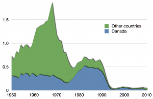 Capture of the Atlantic northwest cod stock in million tonnes, with Canadian capture in blue.