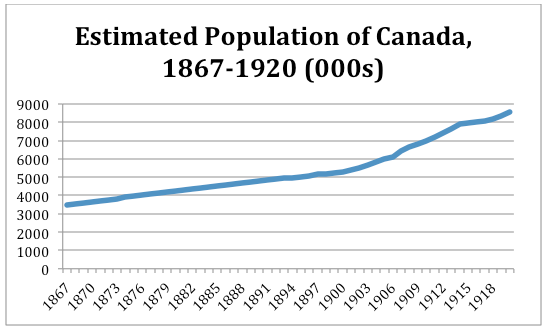A line graph showing the estimated population of Canada from 1867 to 1920. From 1867 to 1900, population rose steadily from 3 million to 5 million. By 1920, population had increased to 8.5 million