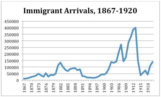 A line graph showing immigrant arrivals from 1867-1920. Long description available.