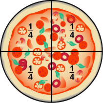 An image of a round pizza sliced vertically and horizontally, creating four equal pieces. Each piece is labeled as one fourth.