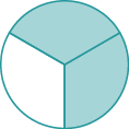 A circle is divided into three equal wedges. Two of the wedges are shaded.