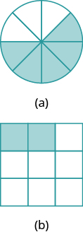 """In part """"a"""", a circle is divided into eight equal wedges. Five of the wedges are shaded. In part """"b"""", a square is divided into nine equal pieces. Two of the pieces are shaded."""
