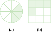 """In part """"a"""", a circle is divided into eight equal wedges. Three of the wedges are shaded. In part """"b"""", a square is divided into nine equal pieces. Four of the pieces are shaded."""