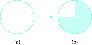 """In """"a"""", a circle is shown divided into four equal pieces. An arrow points from """"a"""" to """"b"""". In """"b"""", the same image is shown with three of the pieces shaded."""