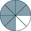 A circle is shown divided into 8 pieces, of which 6 are shaded.