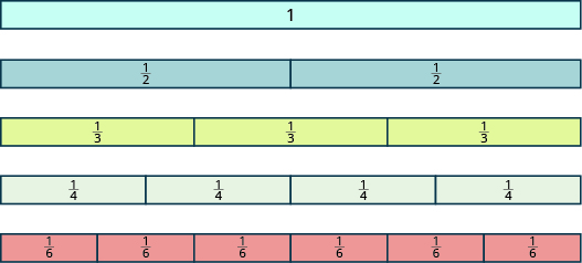 """One long, undivided rectangular tile is shown, labeled """"1"""". Below it is a rectangular tile of the same size and shape that has been divided vertically into two equal pieces, each labeled as one half. Below that is another rectangular tile that has been divided into three equal pieces, each labeled as one third. Below that is another rectangular tile that has been divided into four equal pieces, each labeled as one fourth. Below that is another rectangular tile that has been divided into six pieces, each labeled as one sixth."""
