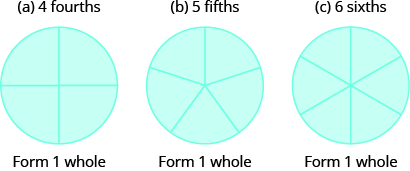 """Three circles are shown. The circle on the left is divided into four equal pieces. The circle in the middle is divided into five equal pieces. The circle on the right is divided into six equal pieces. Each circle says """"Form 1 whole"""" beneath it."""