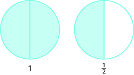 """Two circles are shown, both divided into two equal pieces. The circle on the left has both pieces shaded and is labeled as """"1"""". The circle on the right has one piece shaded and is labeled as one half."""