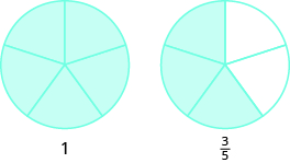 """Two circles are shown, both divided into five equal pieces. The circle on the left has all five pieces shaded and is labeled as """"1"""". The circle on the right has three pieces shaded and is labeled as three fifths."""