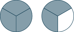 Two circles are shown. Each is divided into three sections. All of the first circle is shaded. 2 out of 3 sections of the second circle are shaded.
