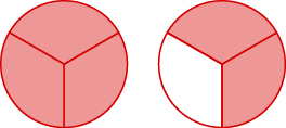 Two circles are shown, both divided into three equal pieces. The circle on the left has all three pieces shaded. The circle on the right has two pieces shaded.