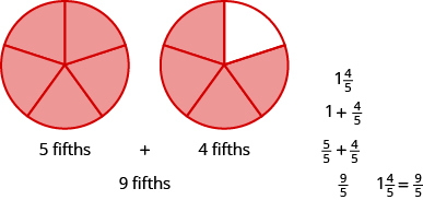 Two circles are shown, both divided into five equal pieces. The circle on the left has all five pieces shaded and is labeled as 5 fifths. The circle on the right has four pieces shaded and is labeled as 4 fifths. It then says that 5 fifths plus 4 fifths equals 9 fifths and that 9 fifths is equal to one plus 4 fifths.