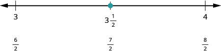 A number line is shown. It shows 3, 3 and 1 half, and 4. Below 3 it says 6 halves. Below 3 and 1 half it says 7 halves. Below 4 it says 8 halves. There is a red dot at 3 and 1 half.
