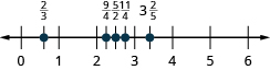 A number line is shown. It shows the whole numbers 0 through 6. Between 0 and 1, 2 thirds is labeled and shown with a red dot. Between 2 and 3, 9 fourths, 5 halves, and 11 fourths are labeled and shown with red dots. Between 3 and 4, 3 and 2 fifths is labeled and shown with a red dot.