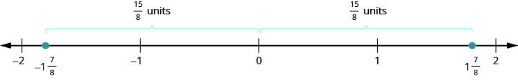 A number line is shown. It shows the numbers negative 2, negative 1, 0, 1, and 2. Between negative 2 and negative 1, negative 1 and 7 eighths is labeled and marked with a red dot. The distance between negative 1 and 7 eighths and 0 is marked as 15 eighths units. Between 1 and 2, 1 and 7 eighths is labeled and marked with a red dot. The distance between 0 and 1 and 7 eighths is marked as 15 eighths units.