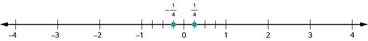A number line is shown. It shows the numbers negative 4, negative 3, negative 2, negative 1, 0, 1, 2, 3, and 4. There are 4 tick marks between negative 1 and 0. There are 4 tick marks between 0 and 1. The first tick mark between 0 and 1 is labeled as 1 fourth and marked with a red dot. The first tick mark between 0 and negative 1 is labeled as negative 1 fourth and marked with a red dot.