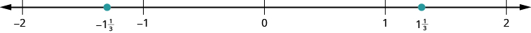 A number line is shown. The integers from negative 2 to 2 are labeled. Between negative 2 and negative 1, negative 1 and 1 third is labeled and marked with a red dot. Between 1 and 2, 1 and 1 third is labeled and marked with a red dot.