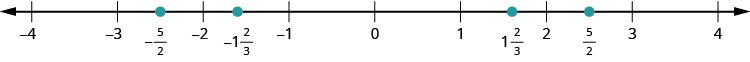 A number line is shown. The integers from negative 4 to 4 are labeled. Between negative 3 and negative 2, negative 5 halves is labeled and marked with a red dot. Between 2 and 3, 5 halves is labeled and marked with a red dot.