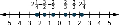 A number line is shown. The integers from negative 5 to 5 are labeled. Between negative 3 and negative 2, negative 2 and 1 fourth is labeled and marked with a red dot. Between negative 2 and negative 1, negative 3 halves is labeled and marked with a red dot. Between negative 1 and 0, negative 2 thirds is labeled and marked with a red dot. Between 0 and 1, 2 thirds is labeled and marked with a red dot. Between 1 and 2, 3 halves is labeled and marked with a red dot. Between 2 and 3, 2 and 1 fourth is labeled and marked with a red dot.