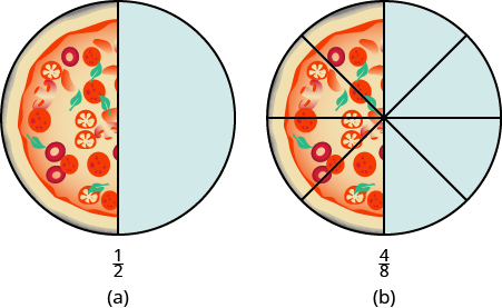 Two pizzas are shown. The pizza on the left is divided into 2 equal pieces. 1 piece is shaded. The pizza on the right is divided into 8 equal pieces. 4 pieces are shaded.