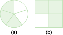 """In part """"a"""", a circle is divided into five equal wedges. Three of the wedges are shaded. In part """"b"""", a square is divided into four equal pieces. Three of the pieces are shaded."""