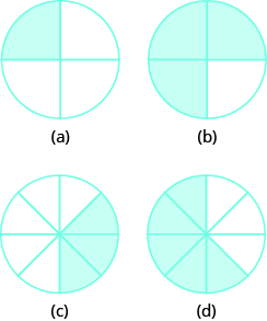 """In part """"a"""", a circle is divided into 4 equal pieces. 1 piece is shaded. In part """"b"""", a circle is divided into 4 equal pieces. 3 pieces are shaded. In part """"c"""", a circle is divided into 8 equal pieces. 3 pieces are shaded. In part """"d"""", a circle is divided into 8 equal pieces. 5 pieces are shaded."""