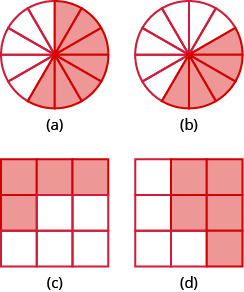"""In part """"a"""", a circle is divided into 12 equal pieces. 7 pieces are shaded. In part """"b"""", a circle is divided into 12 equal pieces. 5 pieces are shaded. In part """"c"""", a square is divided into 9 equal pieces. 4 of the pieces are shaded. In part """"d"""", a square is divided into 9 equal pieces. 5 pieces are shaded."""