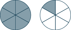 Two circles are shown. Each is divided into 6 equal pieces. All 6 pieces are shaded in the circle on the left. 1 piece is shaded in the circle on the right.