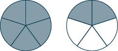 Two circles are shown. Each is divided into 5 equal pieces. All 5 pieces are shaded in the circle on the left. 2 pieces are shaded in the circle on the right.