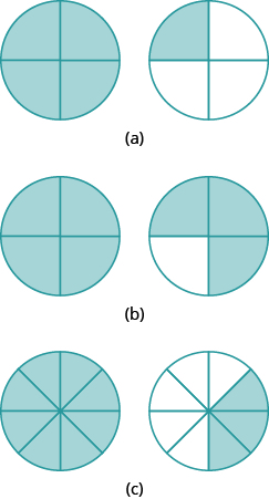 """In part """"a"""", two circles are shown. Each is divided into 4 equal pieces. The circle on the left has all 4 pieces shaded. The circle on the right has 1 piece shaded. In part """"b"""", two circles are shown. Each is divided into 4 equal pieces. The circle on the left has all 4 pieces shaded. The circle on the right has 3 pieces shaded. In part """"c"""", two circles are shown. Each is divided into 8 equal pieces. The circle on the left has all 8 pieces shaded. The circle on the right has 3 pieces shaded."""