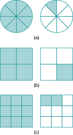 """In part """"a"""", 2 circles are shown. Each is divided into 8 equal pieces. The circle on the left has all 8 pieces shaded. The circle on the right has 1 piece shaded. In part """"b"""", two squares are shown. Each is divided into 4 equal pieces. The square on the left has all 4 pieces shaded. The circle on the right has 1 piece shaded. In part """"c"""", two squares are shown. Each is divided into 9 equal pieces. The square on the left has all 9 pieces shaded. The square on the right has 2 pieces shaded."""