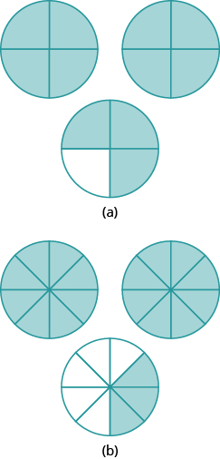 """In part """"a"""", 3 circles are shown. Each is divided into 4 equal pieces. The first two circles have all 4 pieces shaded. The third circle has 3 pieces shaded. In part """"b"""", 3 circles are shown. Each is divided into 8 equal pieces. The first two circles have all 8 pieces shaded. The third circle has 3 pieces shaded."""
