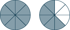 Two circles are shown. Each is divided into 8 equal pieces. All 8 pieces are shaded in the circle on the left. 5 pieces are shaded in the circle on the right.